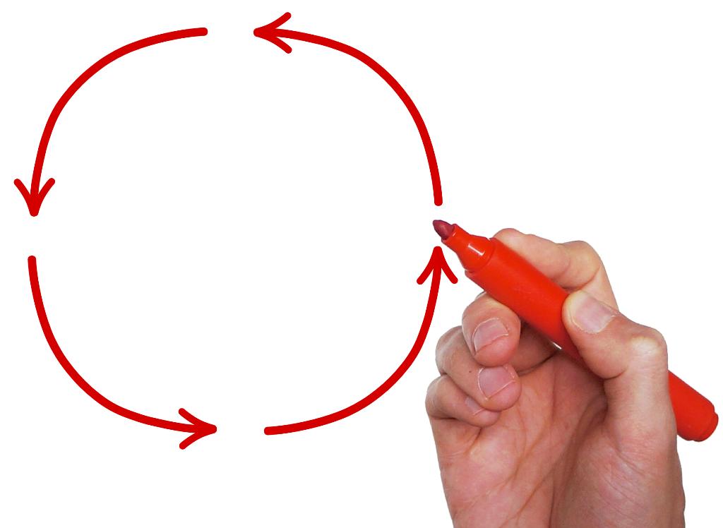 Kreislauf Zyklus